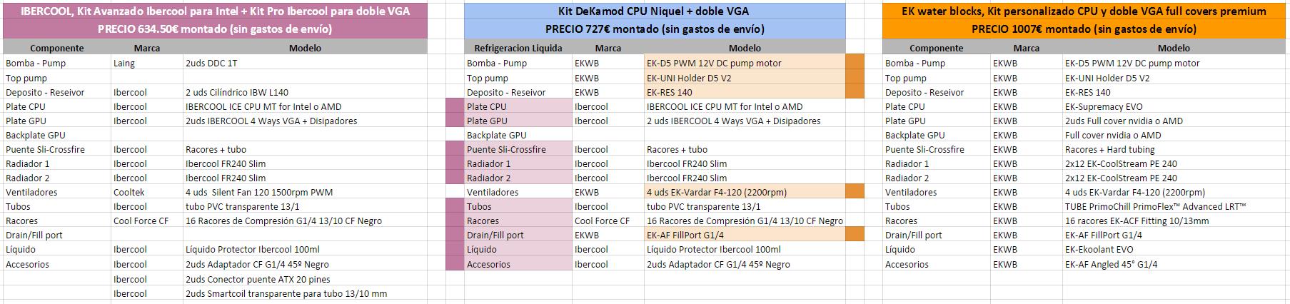 Características y precios de kit cpu + 2 VGA de refrigeración liquida, con montaje por DeKa