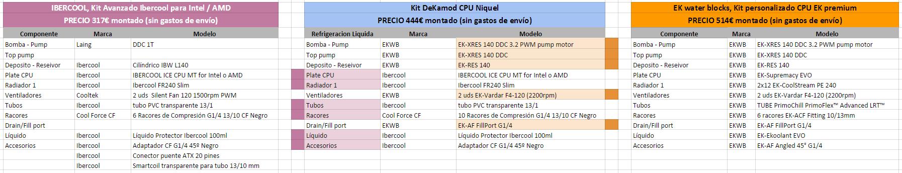 Características y precios de kit cpu de refrigeración liquida, con montaje por DeKa